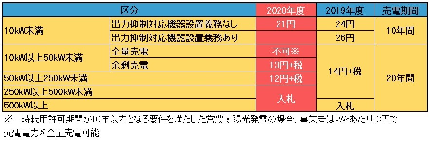 売 電 単価 2020